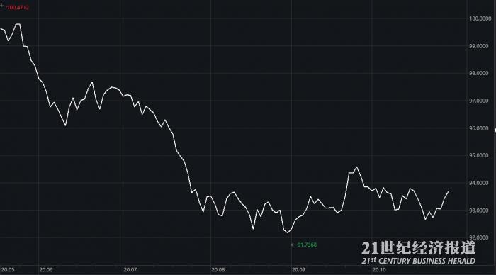 图:美元指数近半年走势 数据来源:Wind