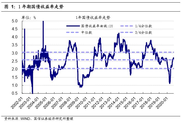 机构:当前的债券市场处于什么样的历史周期?