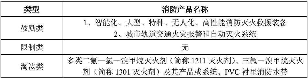 图片来源:国安达招股书截图