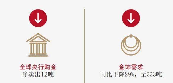 全球黄金需求回到11年前!世界黄金协会发布第三季度黄金需求报告