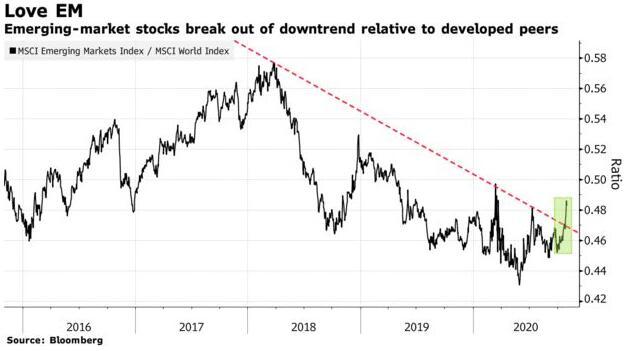 对全球投资者而言 新兴市场股票或许将是新的避风港