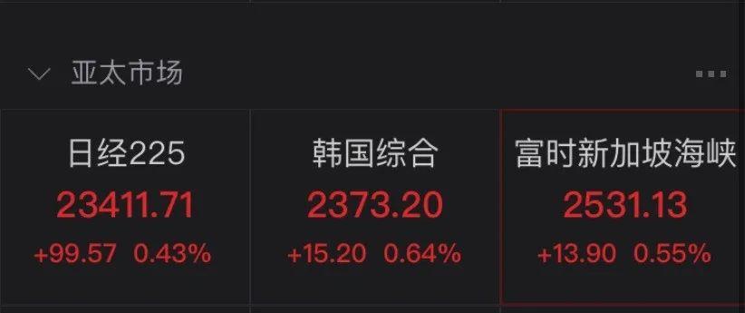 全球股市又涨了:港股科技股、医疗保健股崛起 富时中国A50涨近1%
