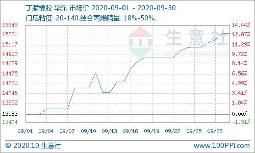 生意社:原料上涨 需求回暖 9月丁腈橡胶市场大幅上涨