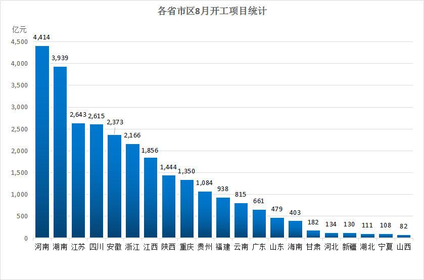 "Mysteel:""金九""喜迎开工潮,重大项目总投资近2.8万亿"