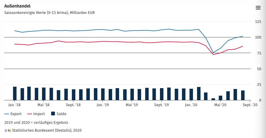 △图说:德国联邦统计局发布的表贸走势图(蓝线为出口,红线为进口)