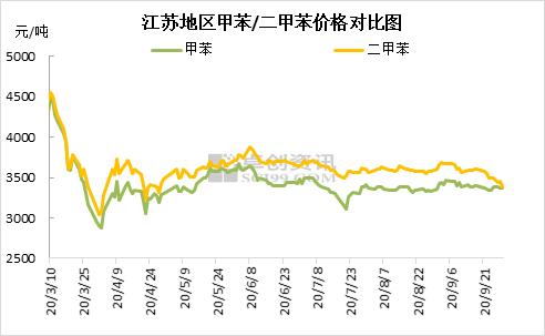 甲苯/二甲苯:国庆节后市场看点
