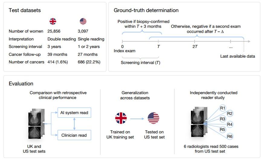 穀歌乳腺癌AI檢測係統創紀錄 誤診率比人類醫生低