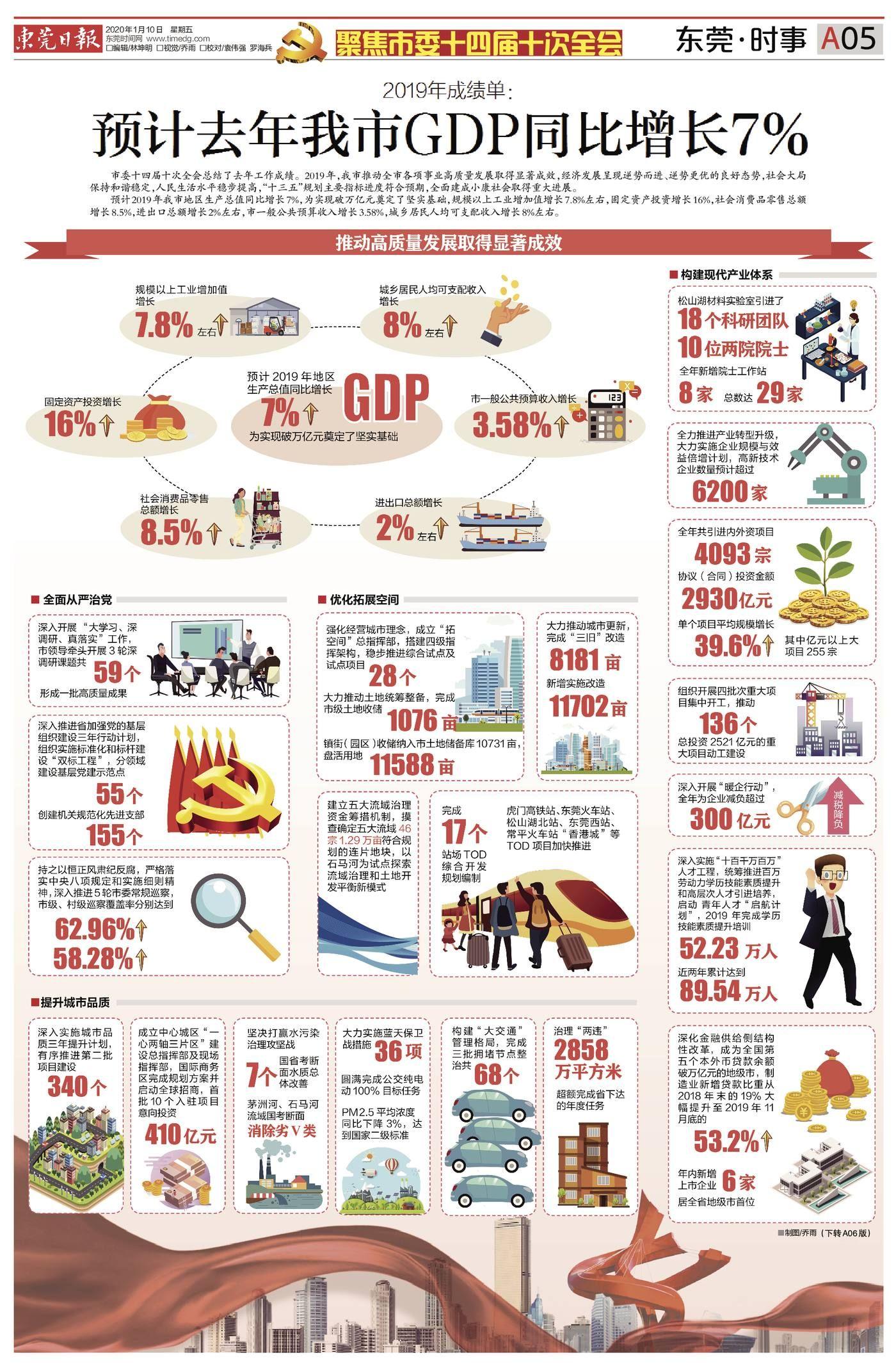 """2020年东莞gdp预测_2020上半年GDP:东莞过半镇街增速""""转正"""""""