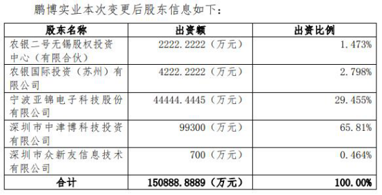 """""""绞肉机""""鹏博士业绩惨跌 鼎晖间接入股成赔本买卖?"""