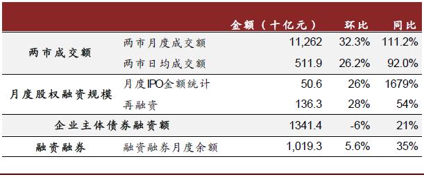 """中金:券商业绩大幅增长 板块有望迎""""开门红""""行情"""