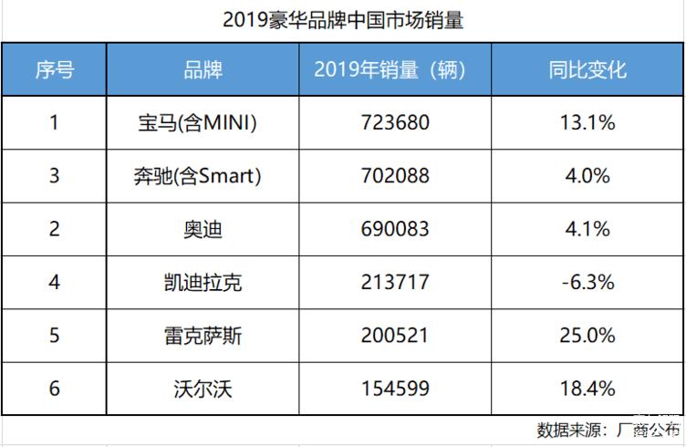 宝马夺冠,雷克萨斯超20万辆,2019中国市场豪华品牌销量排名出炉