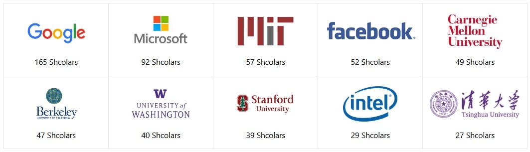 学者人数TOP10机构