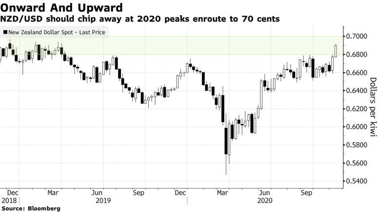 负利率不再具有急迫性 市场押注纽元年内将涨破0.7美元