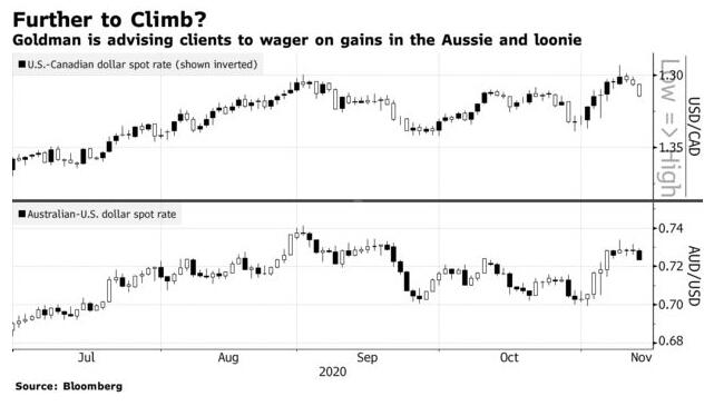 """在明年的汇市投资策略中 高盛""""相中""""了这两个商品货币"""