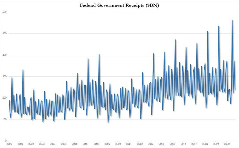 同比翻番!美国以史上空前的10月预算赤字 开启了2021财年