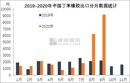 【卓创分析】:2020年前三季度丁苯橡胶出口—出口量明显增长 潜力可期