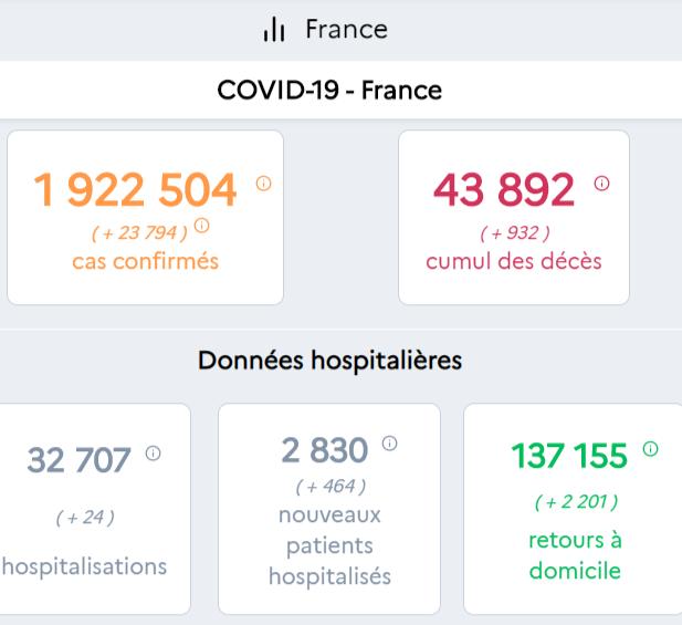 法国单日新增新冠肺炎确诊病例23794例