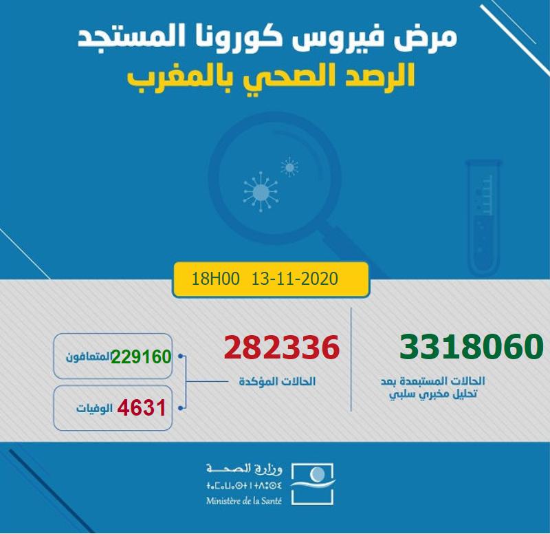 摩洛哥新增5515例新冠肺炎确诊病例
