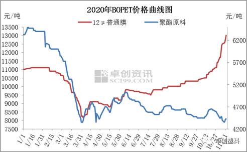 BOPET:现货紧缺 涨势不止