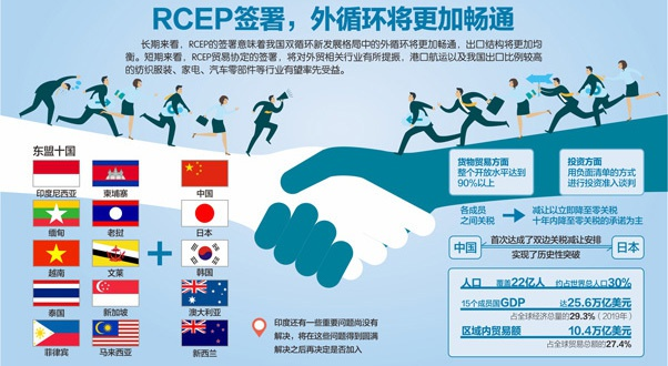 中国等15国签RCEP 超90%税目将零关税 疫情 RCEP_新浪科技_新浪网