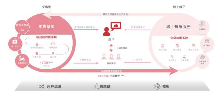 """京东健康即将上市背后:刘强东的战略眼光与""""土""""方法"""
