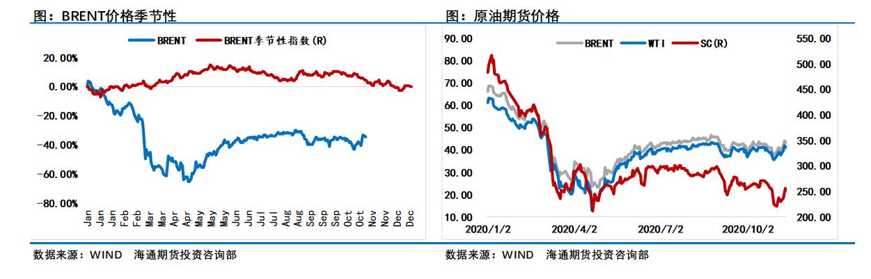 """需求疲软""""无解""""?三大机构下调原油需求预期,油价一周大涨8%,看跌情绪却更重了……"""