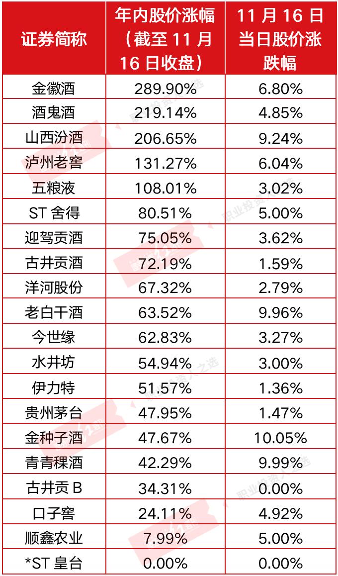 郭广昌效应、业绩环比明显改善 小酒企开启跨年行情