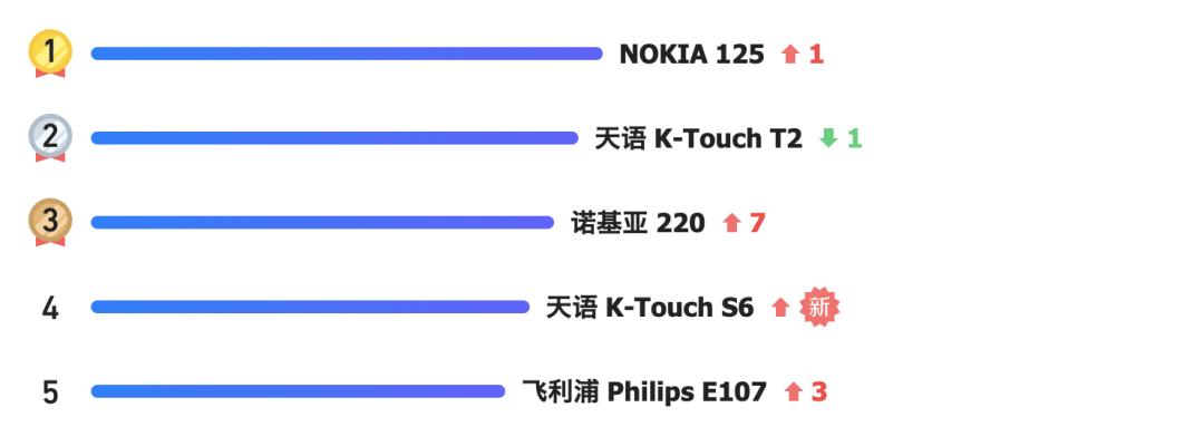 十年了,诺基亚最畅销的怎么还是功能机?