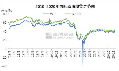 本轮原油涨幅相对较大  成品油零售限价或上调
