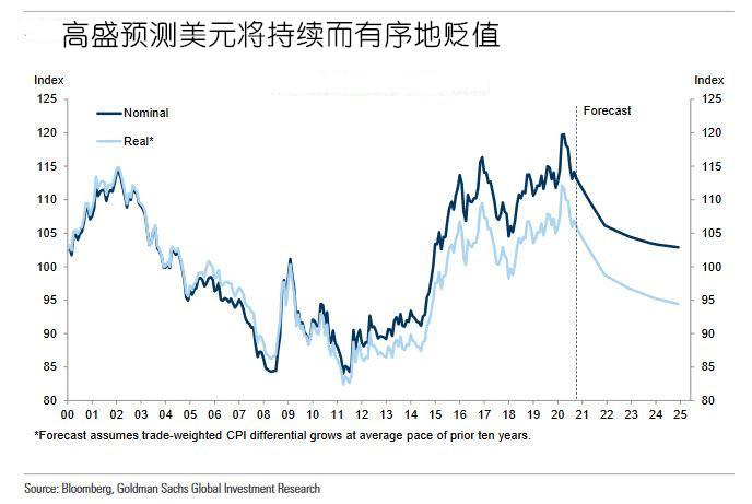 花旗大胆预测美元将贬值20% 但需小心另一风险