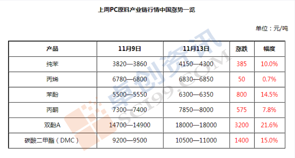 PC:厂家报盘最高上调4000元
