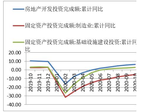 【鑫元宏观数据点评】经济持续修复中  金融周期拐点临近