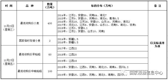 11月25、27日国家政策性粮食竞价销售交易公告