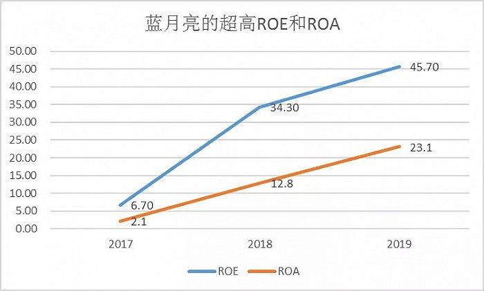 图6:蓝月亮的ROE和ROA