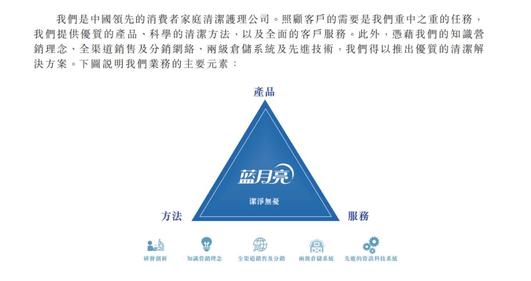 蓝月亮叩开股市大门广州浪奇接连爆雷 家庭清洁护理还是好生意吗?