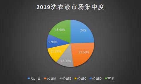 图3:2019中国洗衣液市场集中度。数据来源,招股书