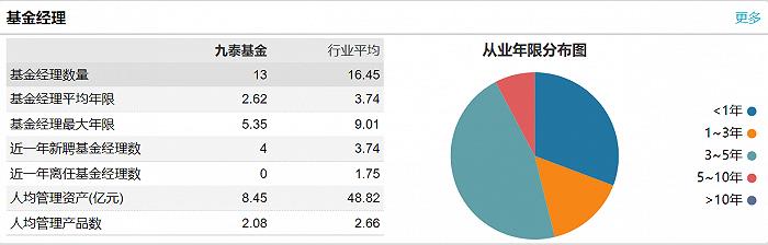 图:九泰基金经理队伍统计? ? ?来源:wind