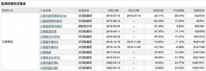 图:刘开运在管基金的业绩明细? ?来源:wind