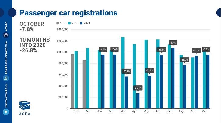 受新一轮疫情影响  欧洲10月份新车销量再次走低