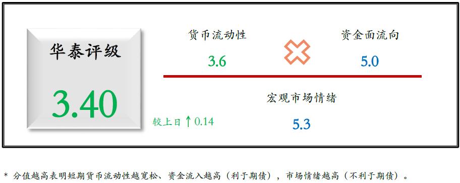 华泰期货国债期货日度跟踪20201119:关注宏观流动性趋势,债券大额供给影响市场
