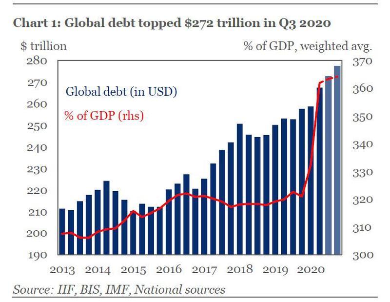 """新冠疫情引发""""债务海啸"""" 年底全球债务料达277万亿美元新高"""