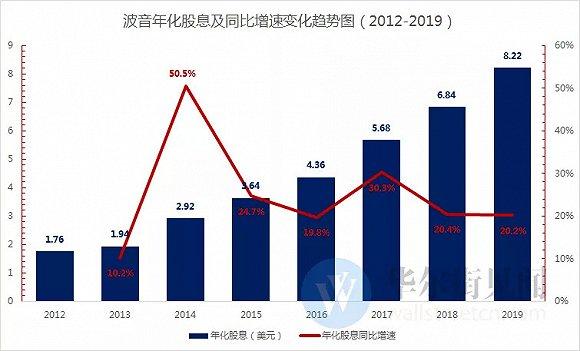 单在2018财年,波音派发股息就达到39.5亿美元(数据来自公司公告,华尔街见闻制图)