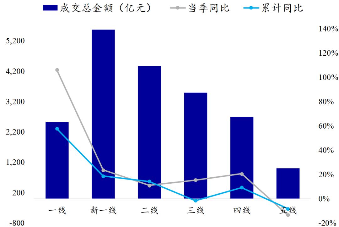 数据来源:中国土地市场网,国泰君安证券钻研