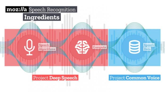 Mozilla的DeepSpeech 0.9发布了开源的语音转文本引擎