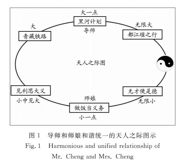 徐中民在《理论与实践(I)》中写到的天人之际图,即他提到的正反馈环。