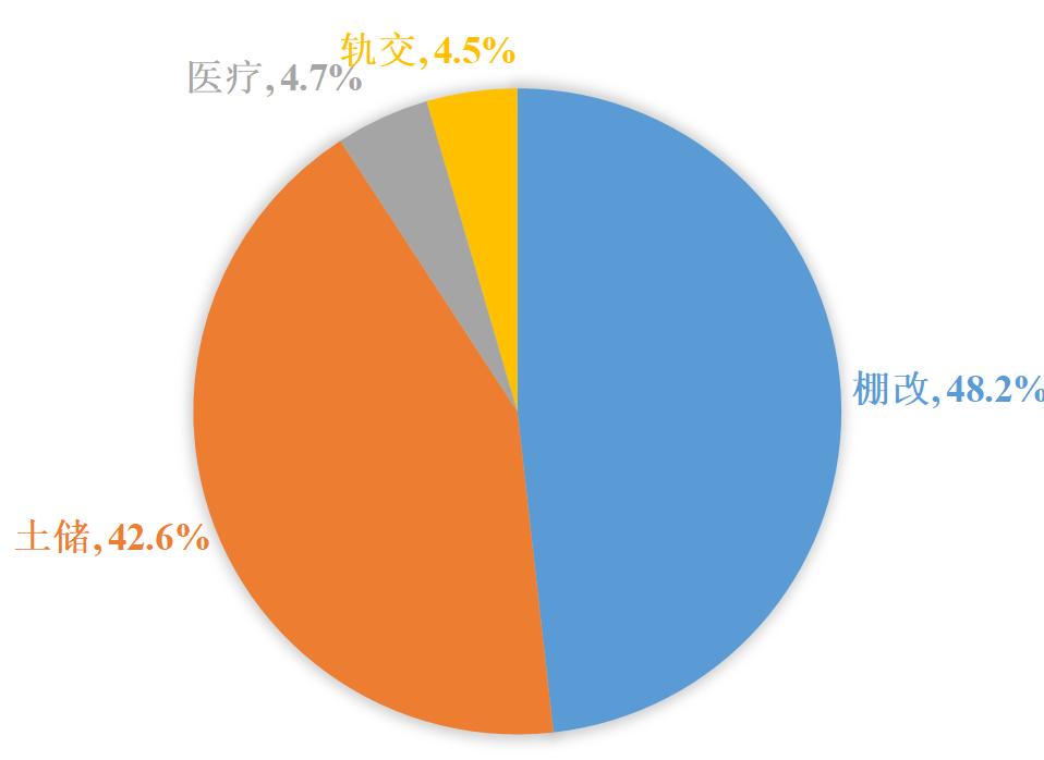 数据来源:中国债券新闻网,国泰君安证券钻研
