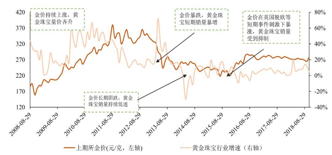 数据来源:Wind,国泰君安证券钻研