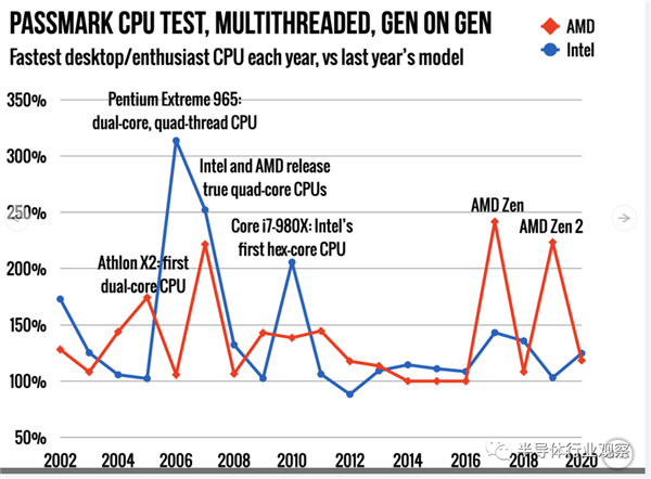 Intel与AMD的龟兔赛跑的照片 - 12