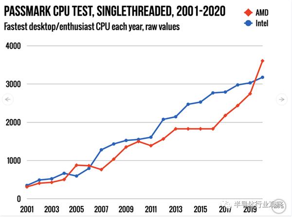 Intel与AMD的龟兔赛跑的照片 - 11