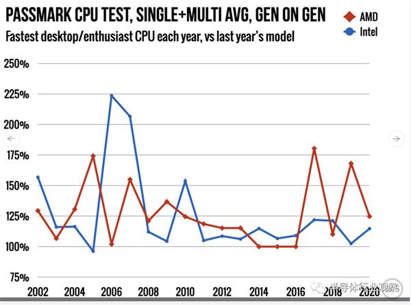 Intel与AMD的龟兔赛跑的照片 - 14